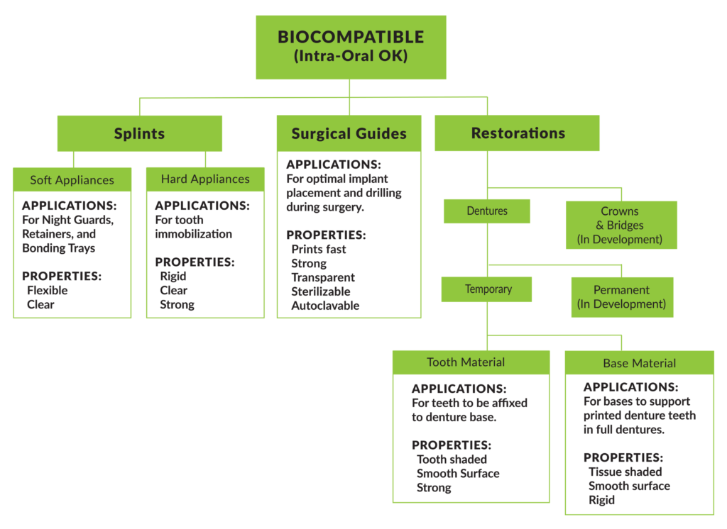 Biocompatible (Intra-Oral OK) Chart of Splints, Surgical Guides, and Restorations