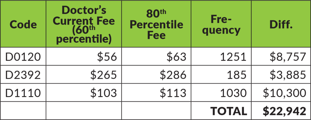 Chart example of a slight increase in fees