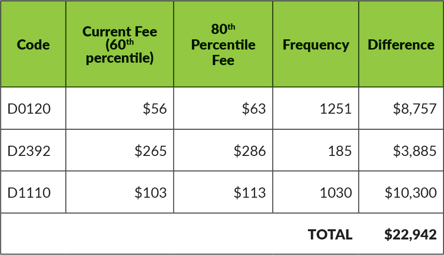 Chart example of a slight increase in fees over time