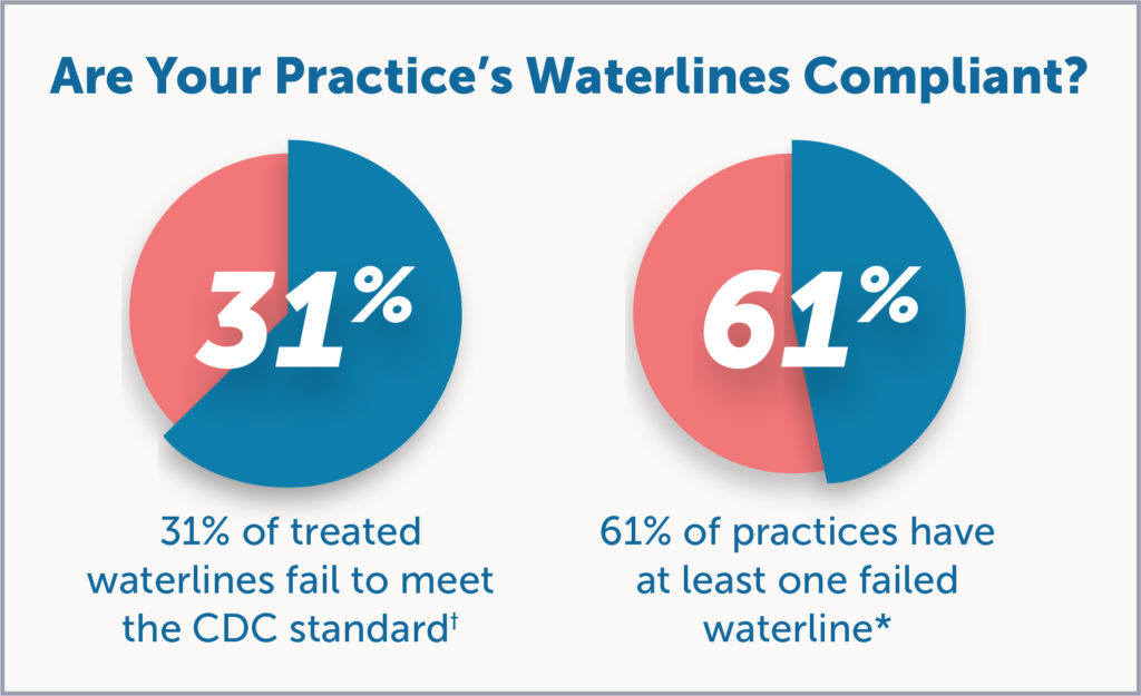 Are Your Practice's Waterlines Compliant?