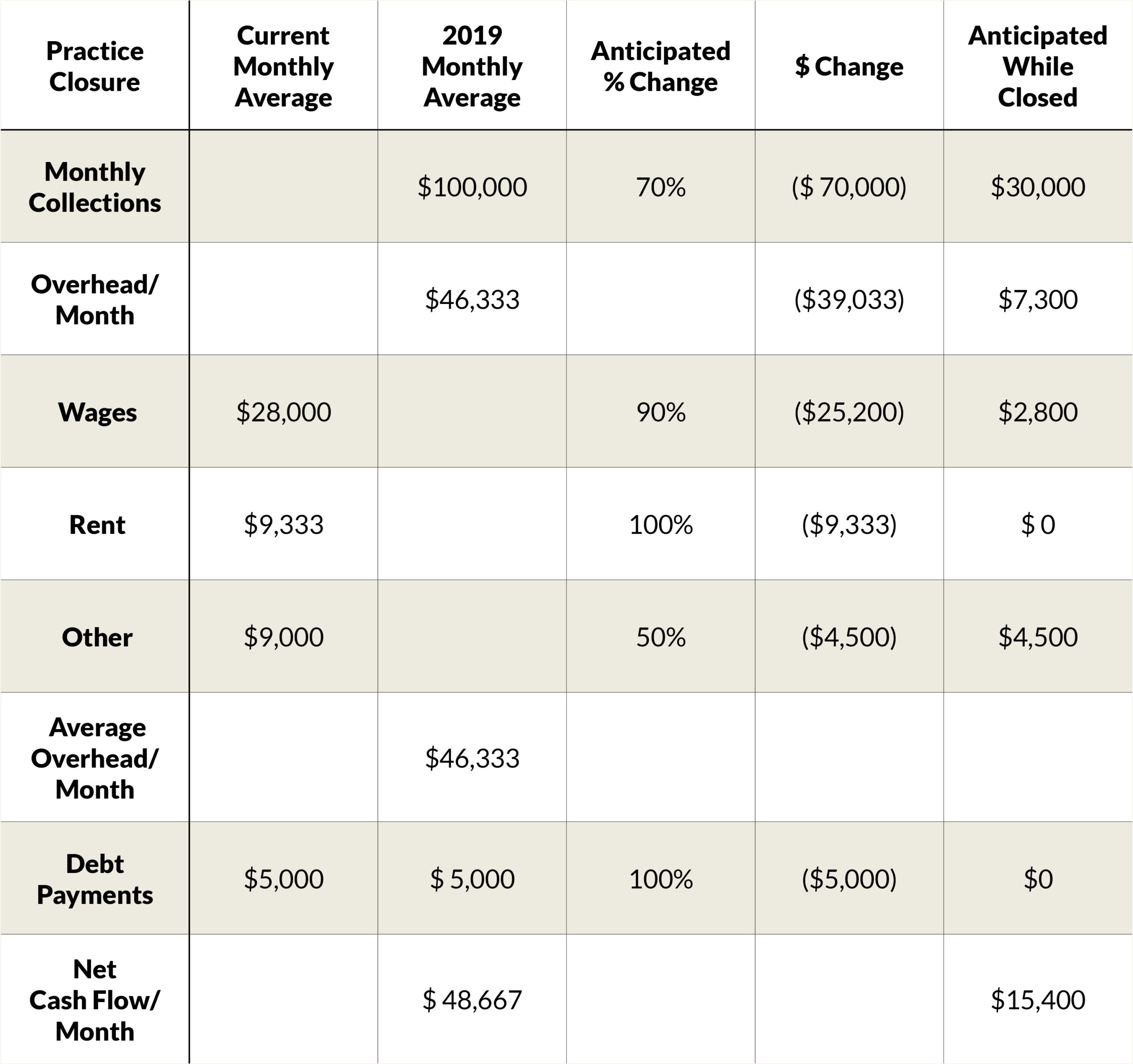 Practice Costs Breakdown during COVID-19