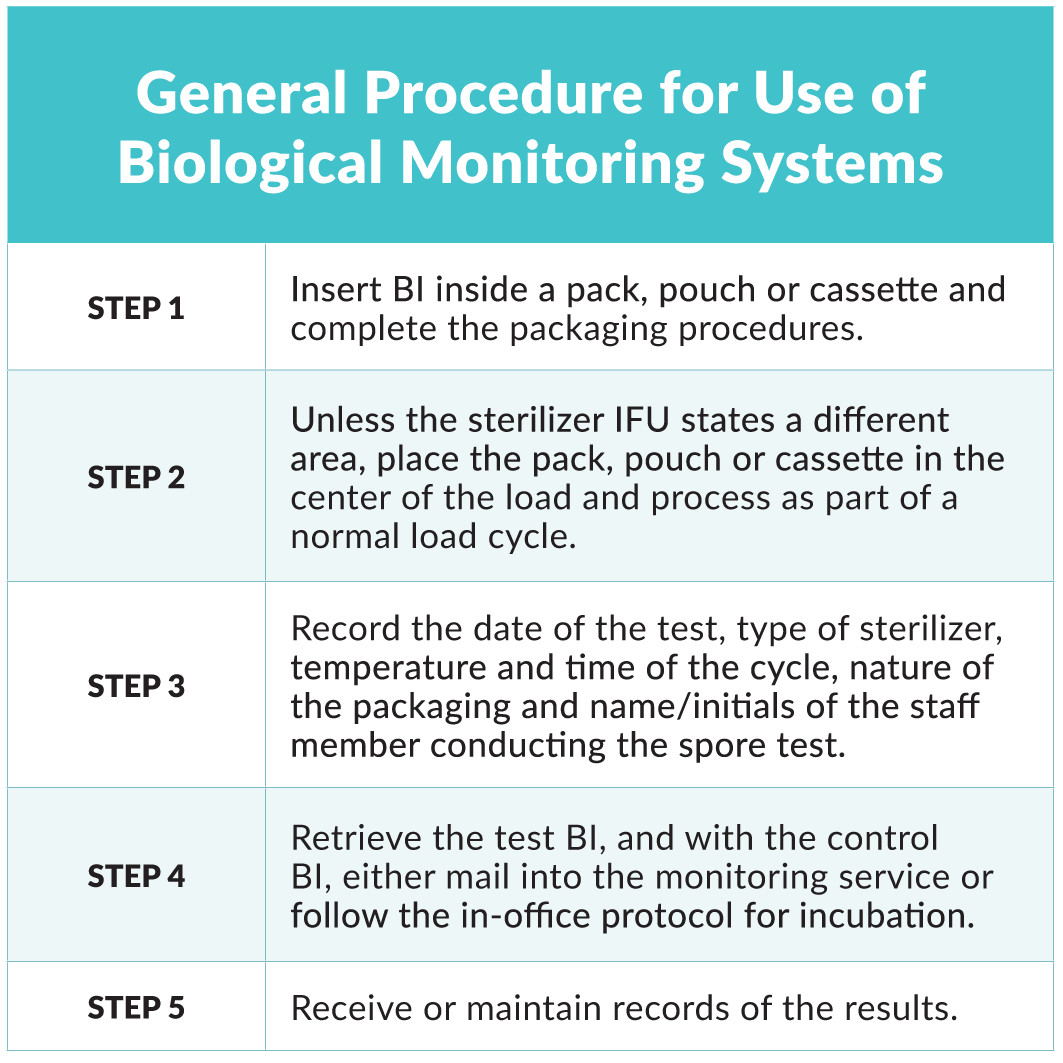 Sterilization Monitoring: An Important Quality Assurance Process