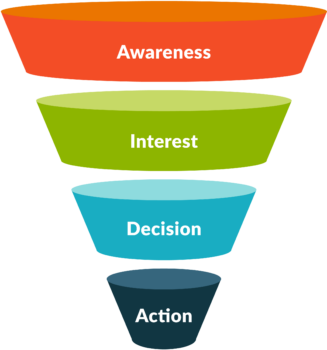 Consultative Case Presentation Business Funnel